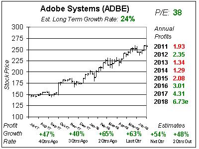 ADBE_2018_Q2